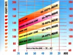 Target-Heart-Rate-Chart